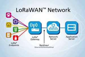 LoRa-Steps-LoRaWAN-diagram
